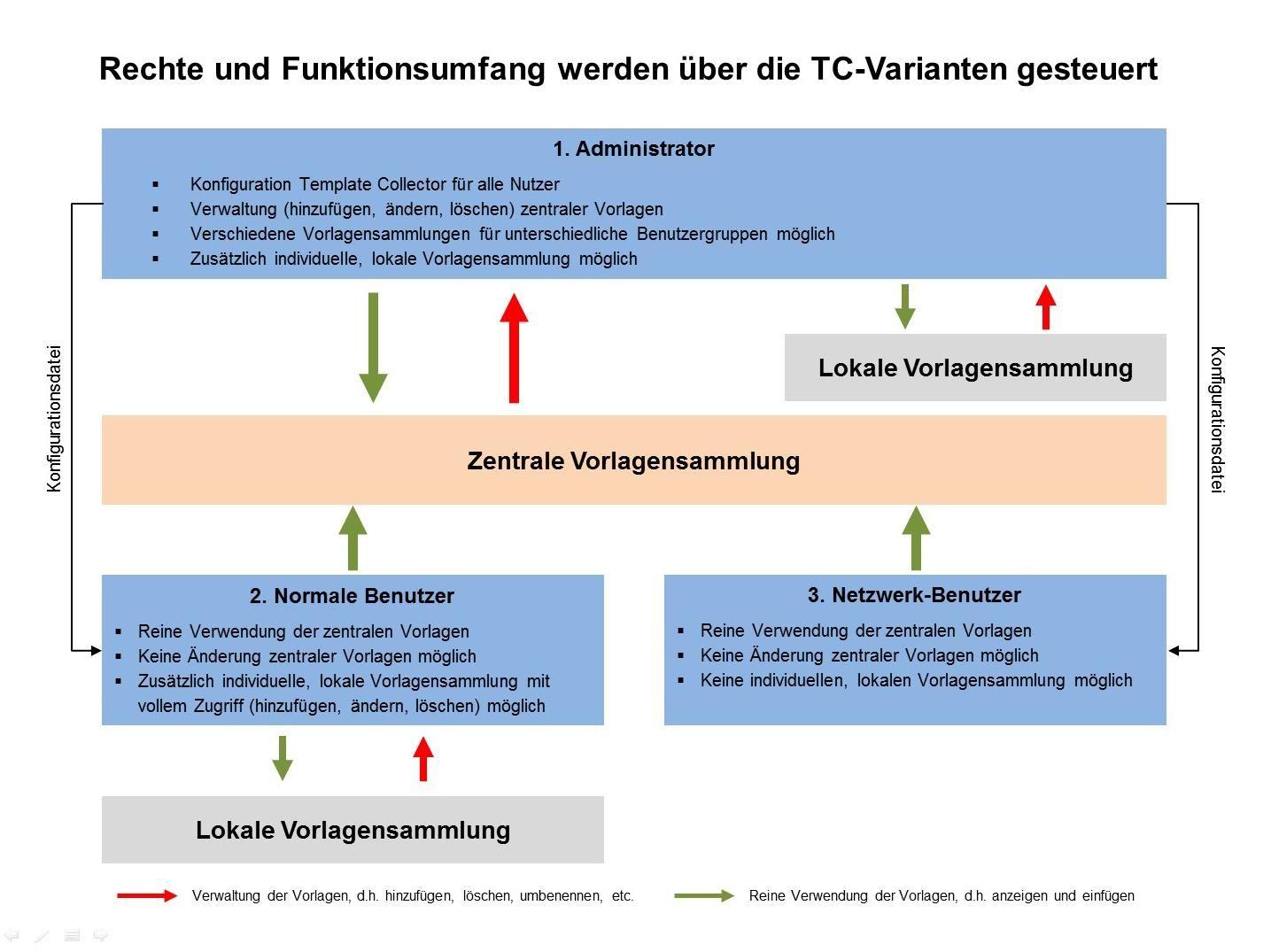 Template Collector - Funktionsweise der verschiedenen Varianten